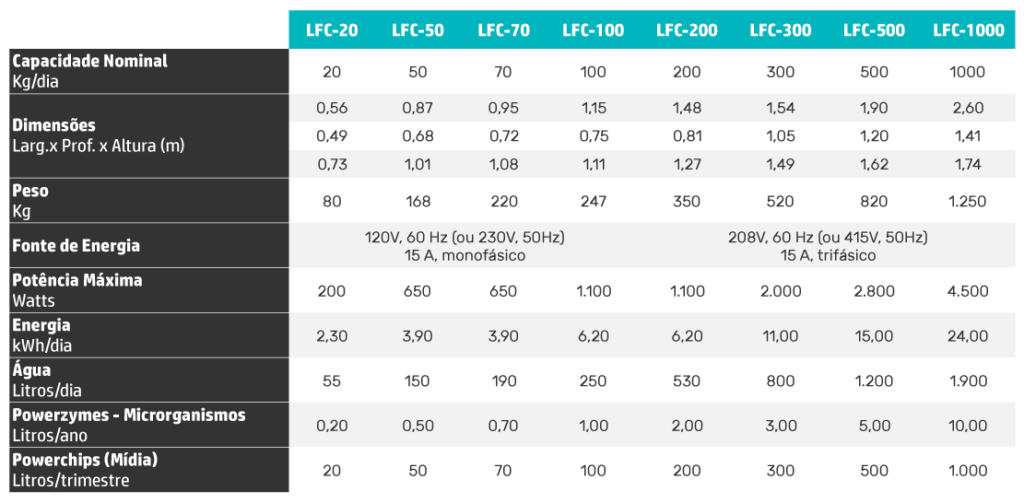 Modelos Biodigestor LFC Eco Circuito