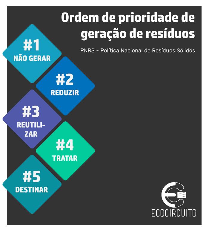 ecocircuito - prioridade geração resíduos