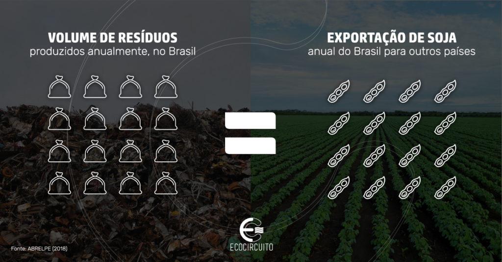 lixo versus soja - cenário do lixo