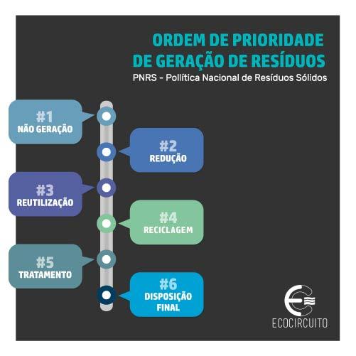 eco circuito prioridades geração de resíduos legislação